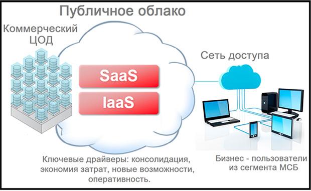 Продвижение телекоммуникационной компании услуги эффективная раскрутка сайтов и увеличение посещаемости