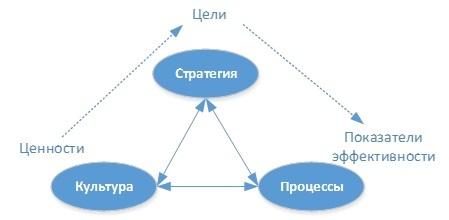 Управленческая система