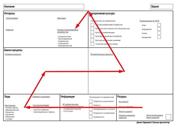 Бизнес-архитектура