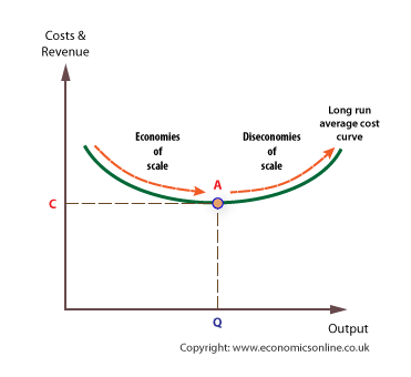 which scale of production is most efficient when q 65 The slope of a firm's efficient production frontier c economies of scale in the production of steal and constant returns to scale in the.