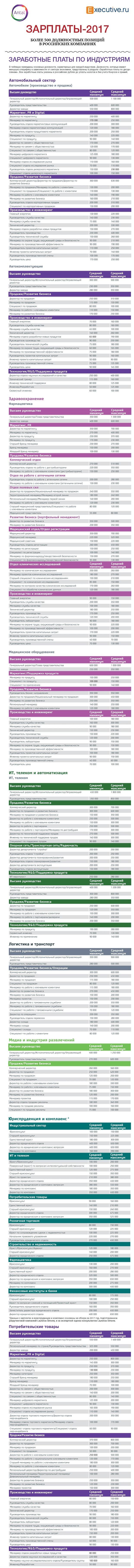 Обзор зарплат в России 2017