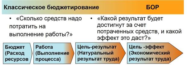 БОР и bbrt эволюция или революция в бюджетировании executive ru Отличия БОР от традиционного бюджетирования