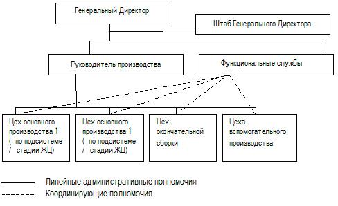 В системе отбора подрядчиков
