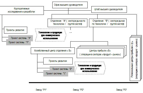 Организационная структура e
