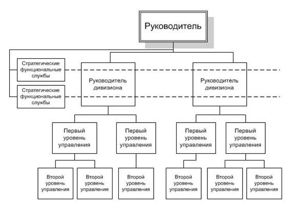 Типы структур управления Предприятием курсовая закачать Название типы структур управления предприятием курсовая