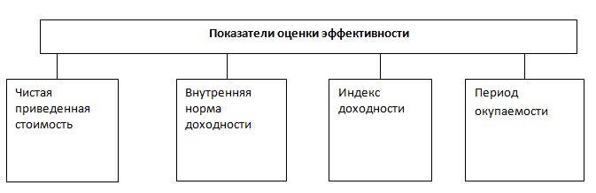Показатели оценки эффект.jpg