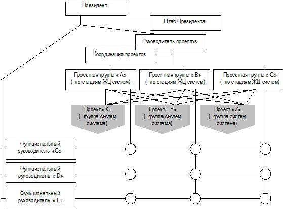 Пример матричной структуры.jpg