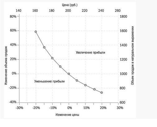 Рисунок 3 кривая сохранения уровня