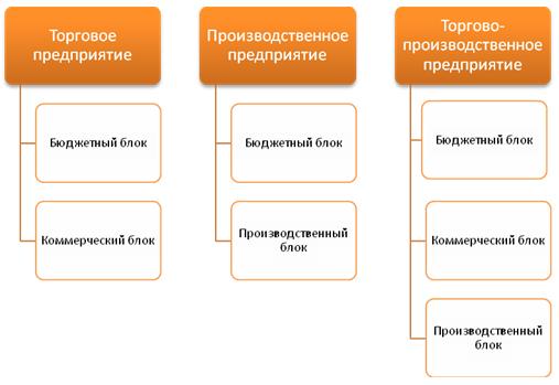 Мотивационные структуры для