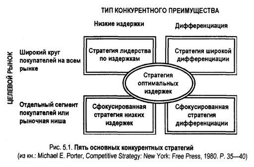 Загрузить Стратегия деятельности организации курсовая Стратегия деятельности организации курсовая