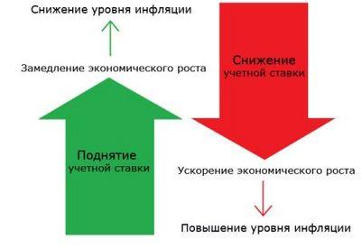 условия получения кредита под залог недвижимости